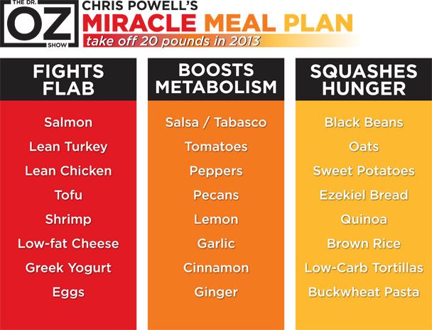 Diet plan help pro ana